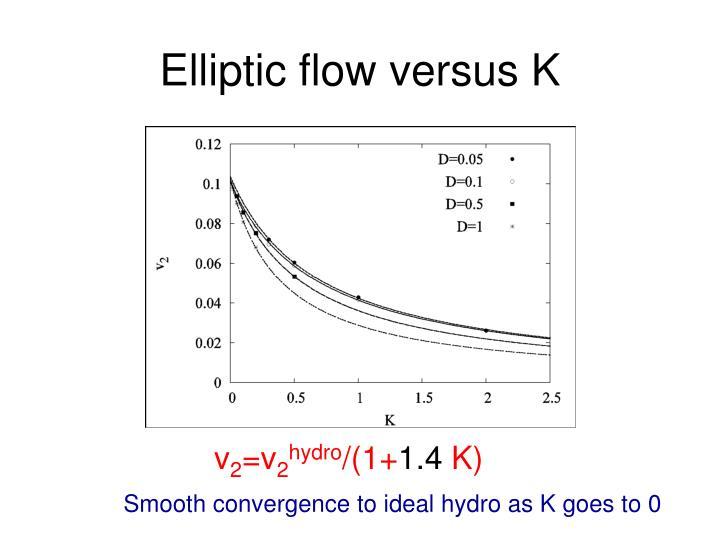 Elliptic flow versus K