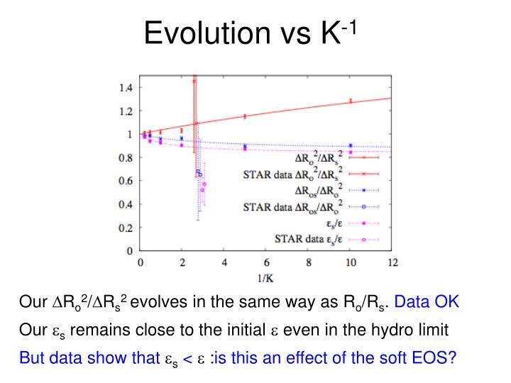 Evolution vs K