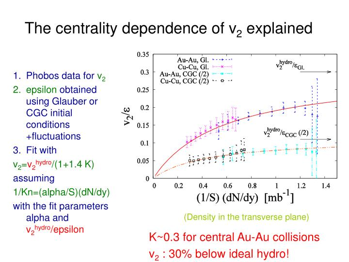 The centrality dependence of v