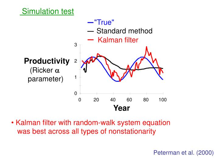 Simulation test