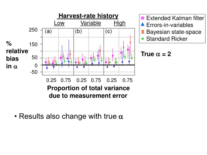 Harvest-rate history