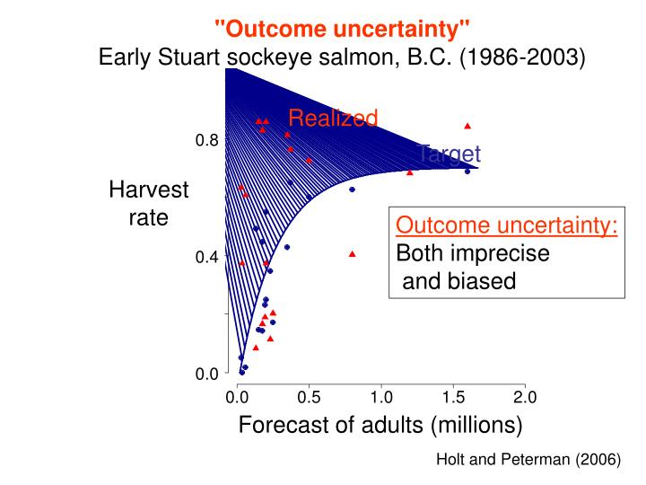 """""""Outcome uncertainty"""""""