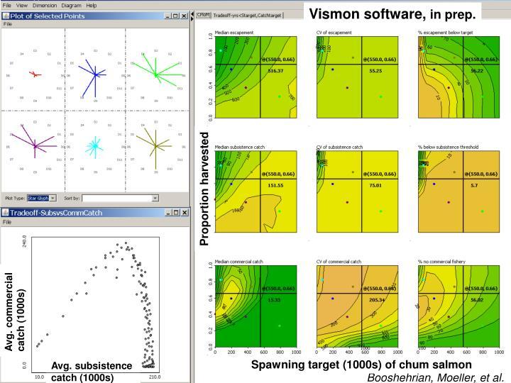 Vismon software,