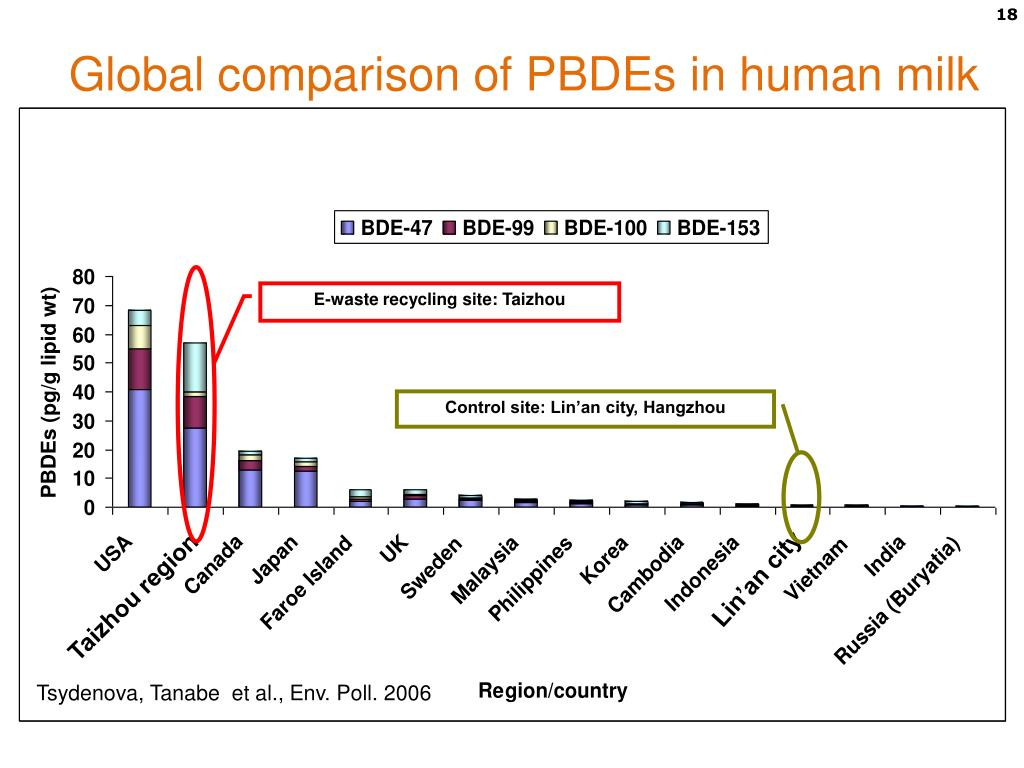PPT - Understanding the listed PBDEs PowerPoint Presentation