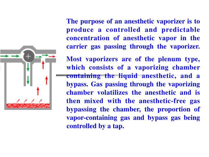 The purpose of an anesthetic vaporizer is to produce a controlled and predictable concentration of anesthetic vapor in the carrier gas passing through the vaporizer.