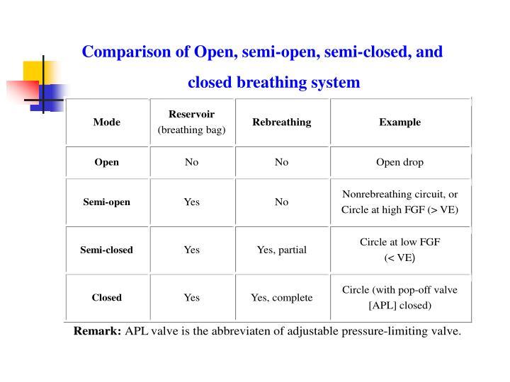 Comparison of Open, semi-open, semi-closed, and
