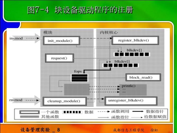图7-4  块设备驱动程序的注册