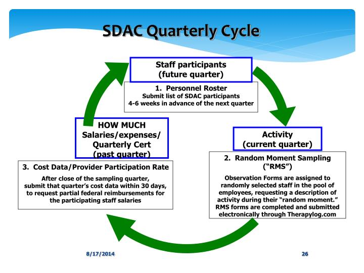SDAC Quarterly Cycle