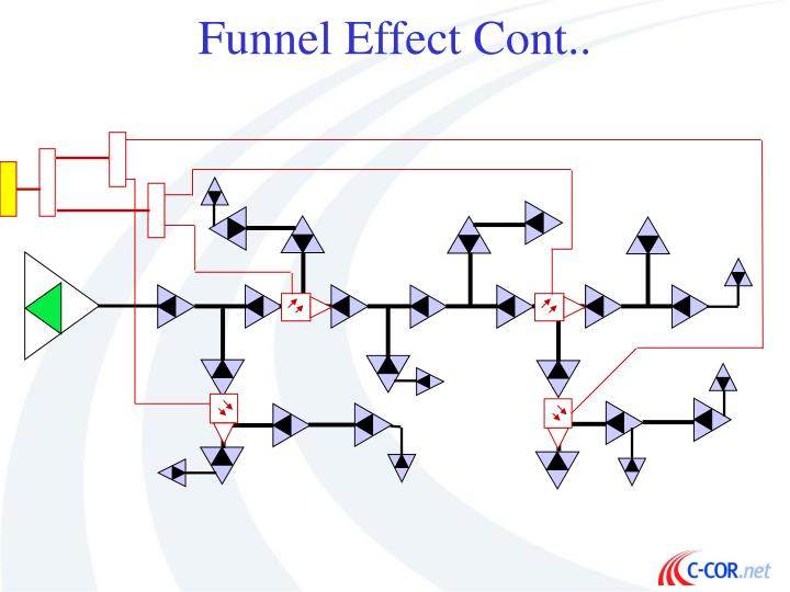 Funnel Effect Cont..