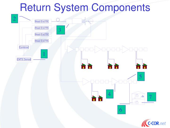 Return System Components