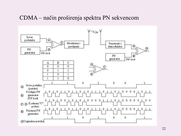 CDMA – način proširenja spektra PN sekvencom