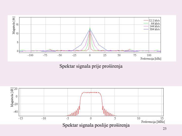 Spektar signala prije proširenja