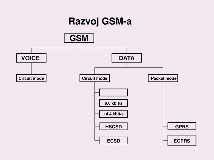 Razvoj GSM-a