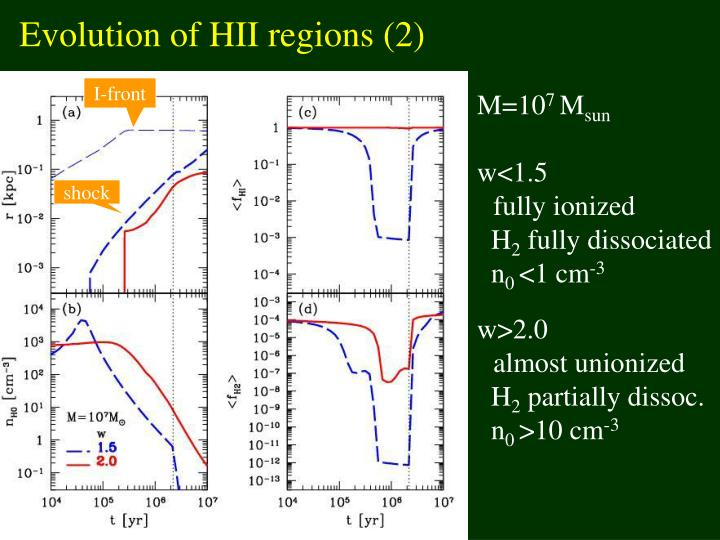 Evolution of HII regions (2)