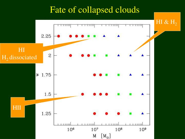 Fate of collapsed clouds