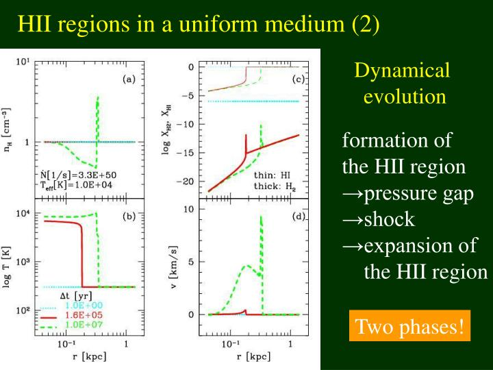 HII regions in a uniform medium (2)