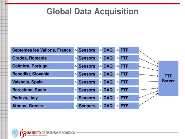 Data Acquisition Hardware : Ppt ground med project data acquisition hardware and