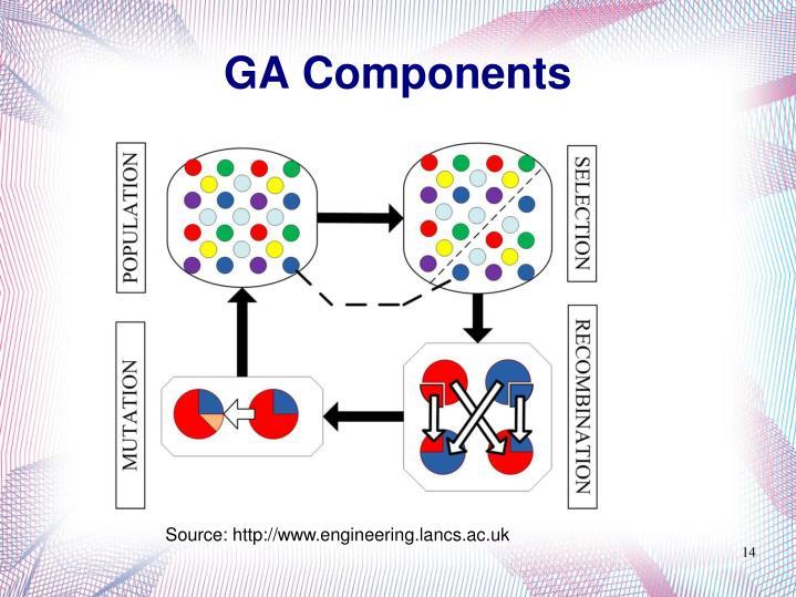 GA Components