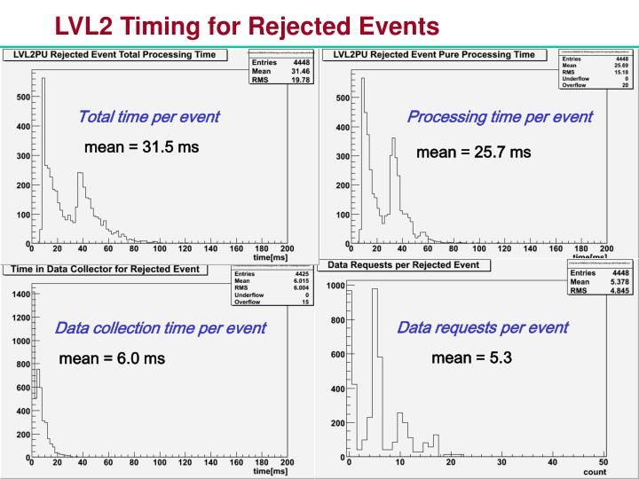 LVL2 Timing for Rejected Events