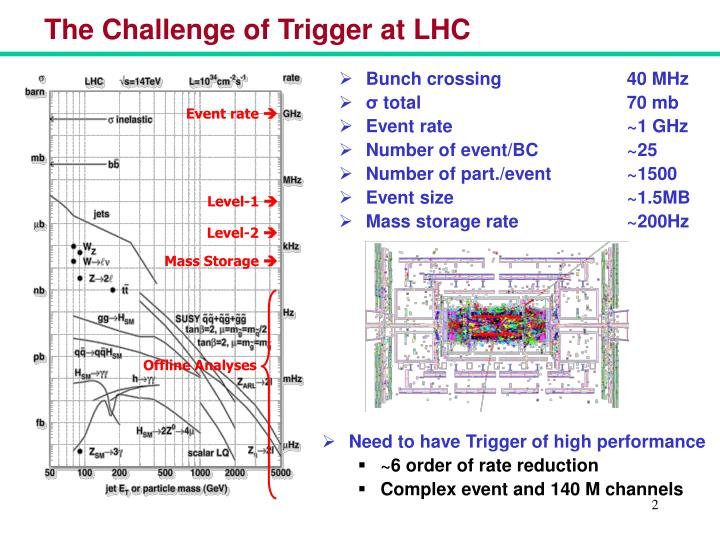 The challenge of trigger at lhc