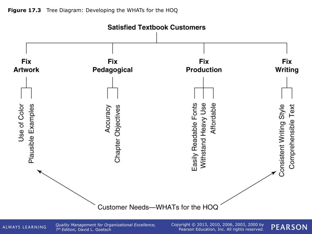 Ppt Figure 17 1 Qfd S House Of Quality Powerpoint