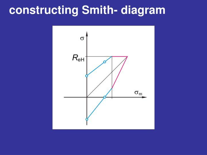 constructing Smith- diagram