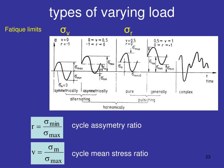types of varying load