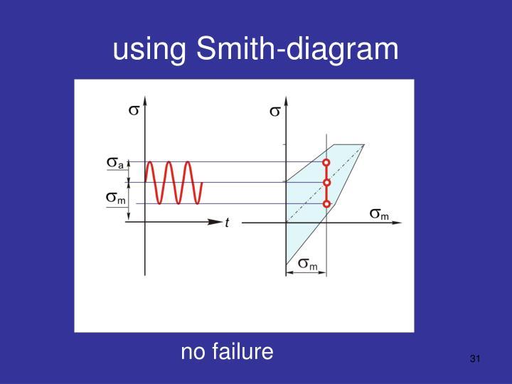 using Smith-diagram