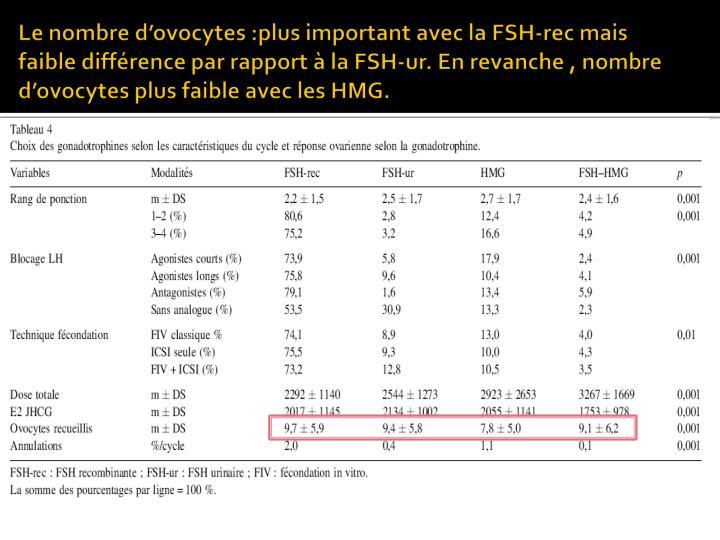 Le nombre d'ovocytes :plus important avec la FSH-