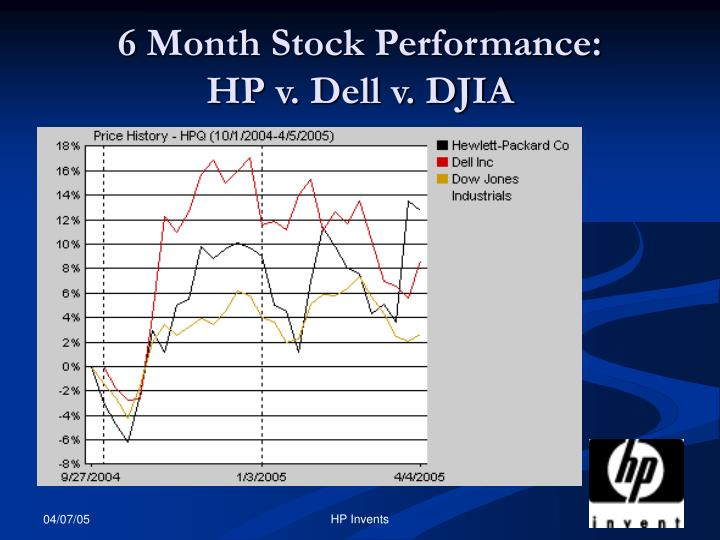 6 Month Stock Performance: