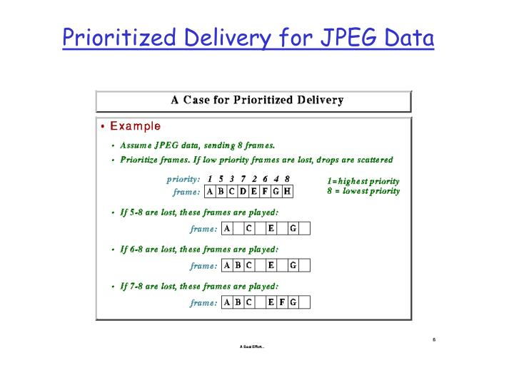 Prioritized delivery for jpeg data