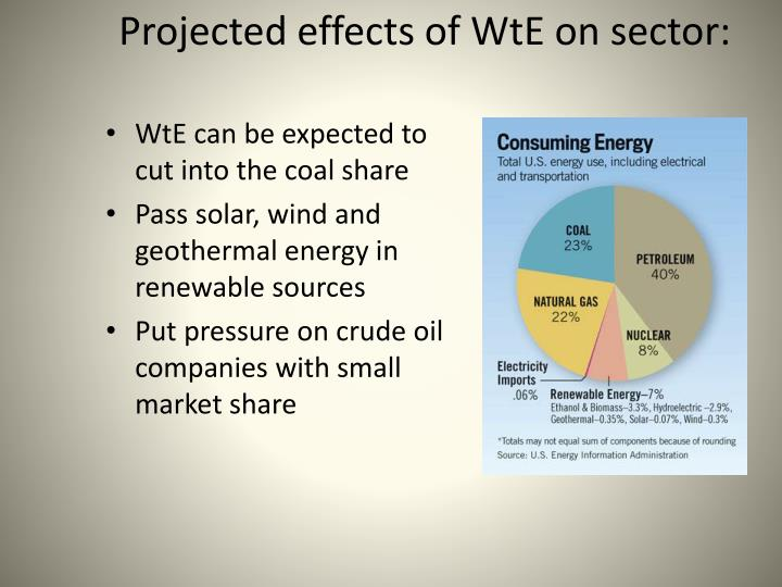 Projected effects of WtE on sector: