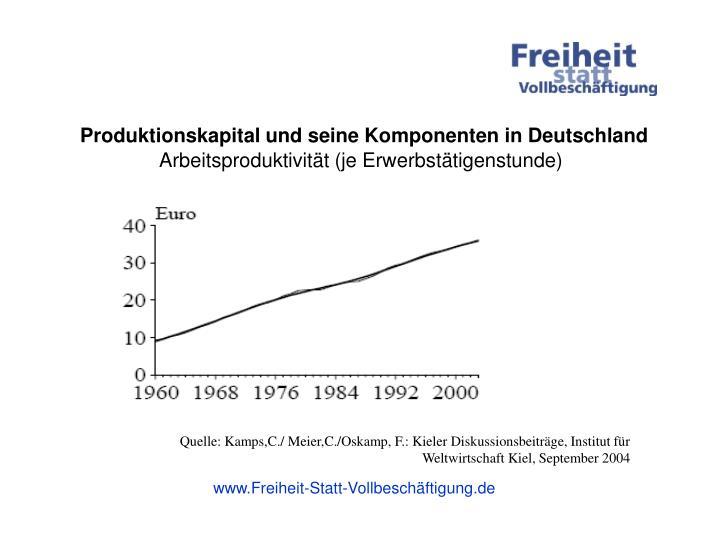 Produktionskapital und seine Komponenten in Deutschland