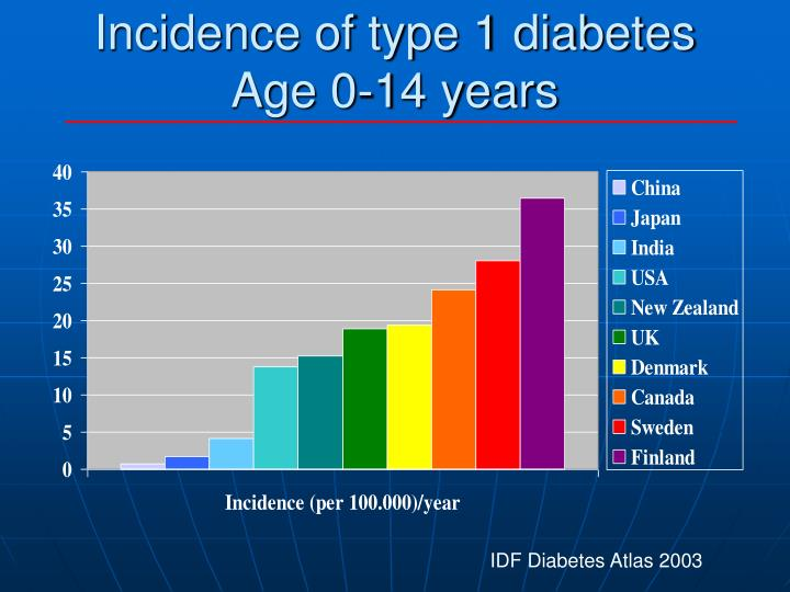 epidemiology of diabetes in mexican immigrants The prevalence of diabetes is up to 4-6-fold higher in immigrant south asians and african-caribbeans in the uk compared with european caucasians, 11 and a high prevalence is also noted in urban-dwelling south asians in india.