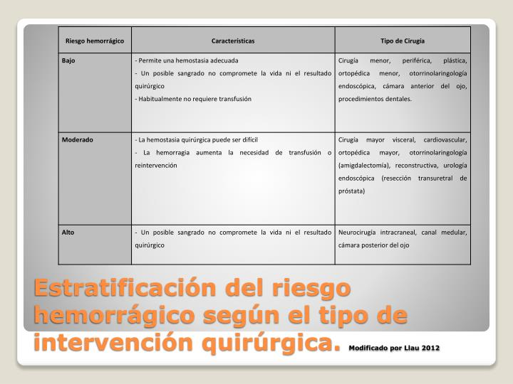 Estratificación del riesgo hemorrágico según el tipo de intervención quirúrgica.