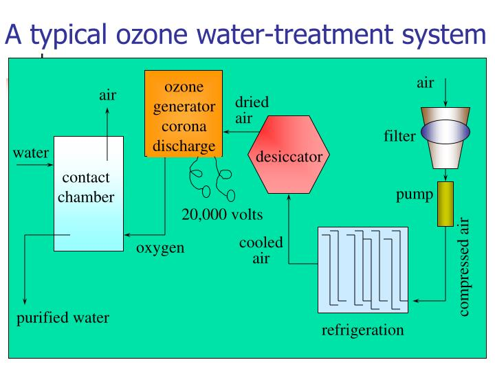 A typical ozone water-treatment system