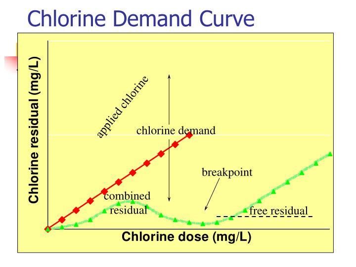 Chlorine Demand Curve