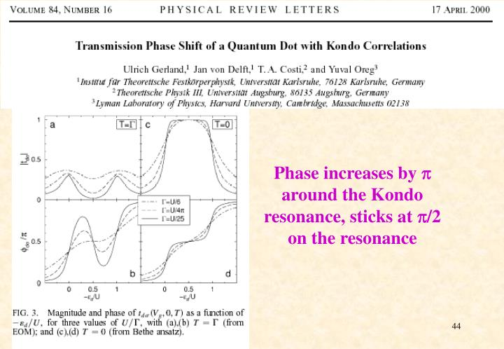 Phase increases by