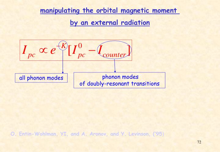 manipulating the orbital magnetic moment