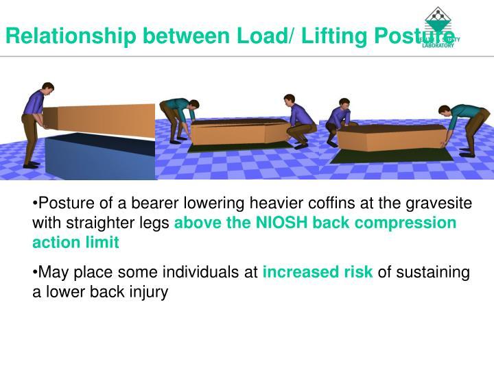 Relationship between Load/ Lifting Posture