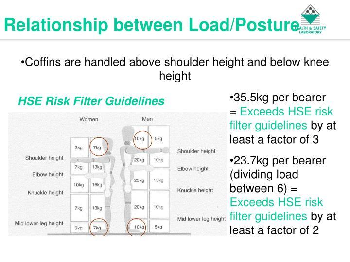 Relationship between Load/Posture