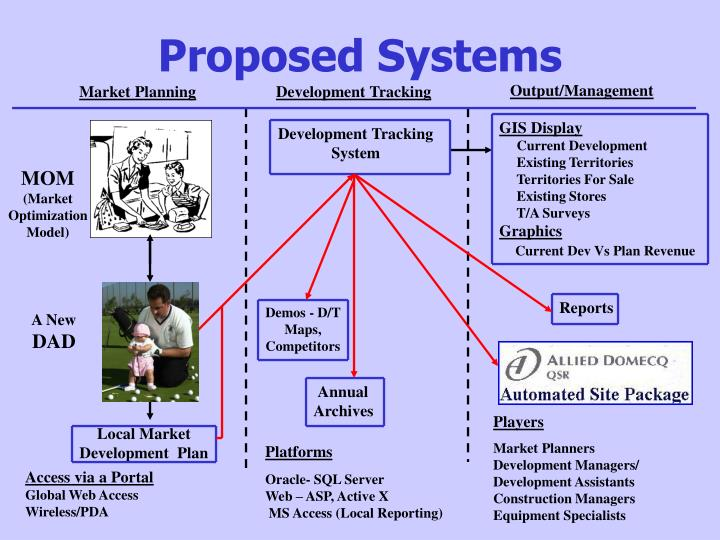 Proposed Systems
