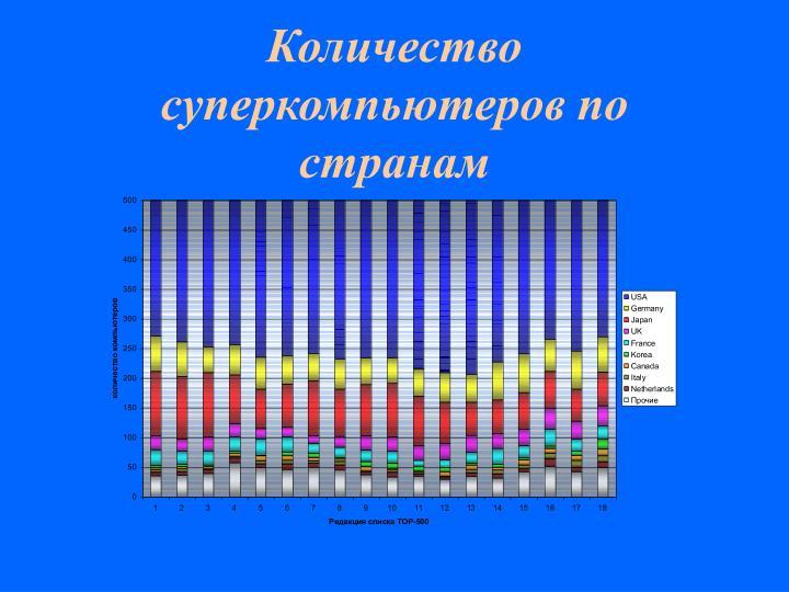 Количество суперкомпьютеров по странам