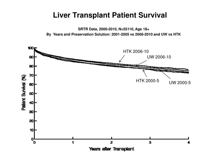 SRTR Data, 2000-2010, N=55110, Age 18+