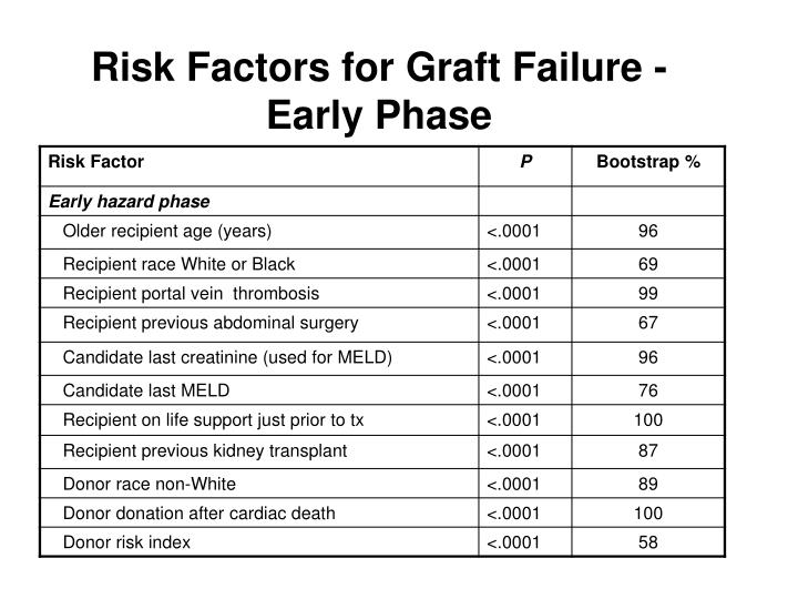 Risk Factors for Graft Failure - Early Phase