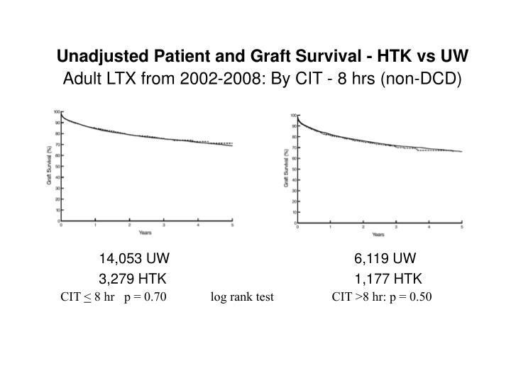 Unadjusted Patient and Graft Survival - HTK vs UW