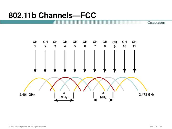 802.11b Channels—FCC
