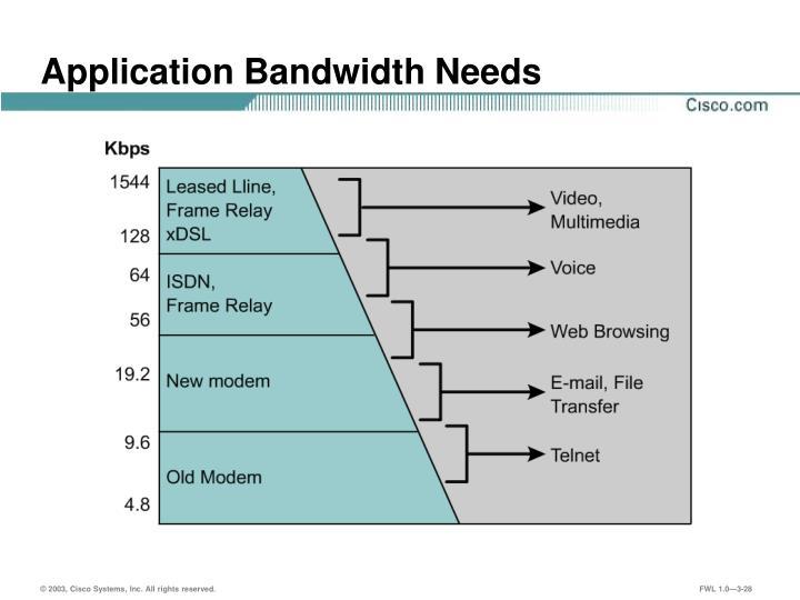 Application Bandwidth Needs
