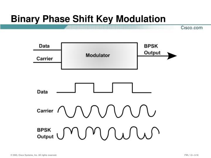 Binary Phase Shift Key Modulation