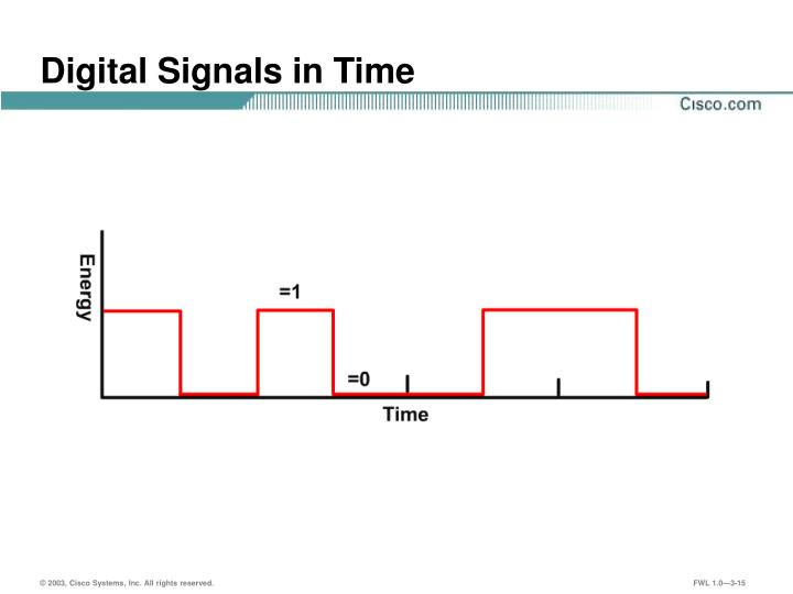 Digital Signals in Time